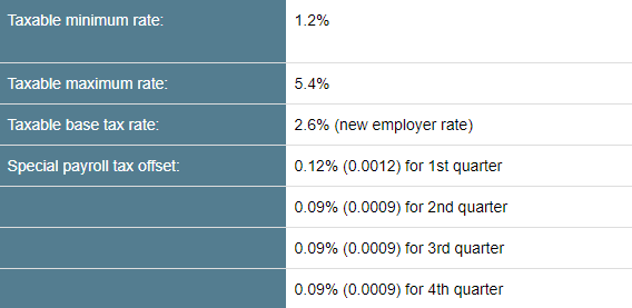 Tax rate table