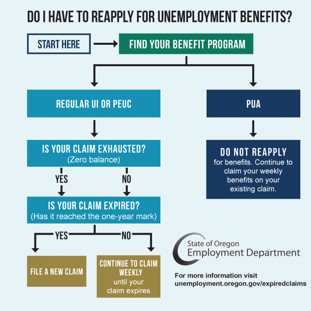 Expired Claims flow chart. If you are on UI or PEUC and your claim is expired, you need to file a new claim. If you are on PUA, continue to claim weekly and do not file a new claim.